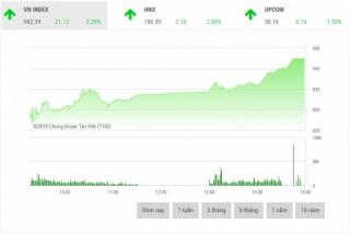 Chứng khoán chiều 18/7: Cổ phiếu chứng khoán và dầu khí bứt phá mạnh mẽ