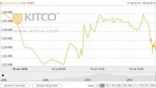 Thị trường vàng ngày 19/7: Chạm đáy 1 năm