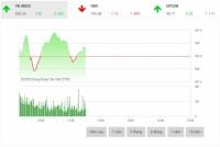 Chứng khoán sáng 19/7: Cổ phiếu ngân hàng điều chỉnh trở lại