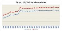 Tỷ giá ngày 23/7: USD giảm nhẹ phiên đầu tuần