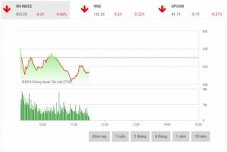 Chứng khoán sáng 26/7: Cổ phiếu lớn phân hóa rõ nét