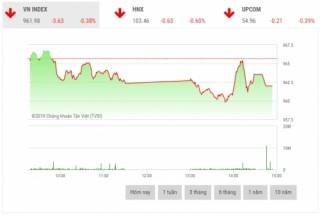 Chứng khoán chiều 2/7: Áp lực bán dâng cao, cổ phiếu trụ cột chìm trong sắc đỏ