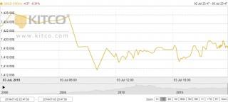 Thị trường vàng 4/7: Vàng thế giới chạm mức cao nhất trong tuần