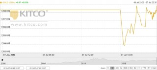 Thị trường vàng 8/7: Vàng trong nước nhích nhẹ phiên đầu tuần