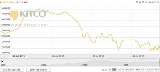 Thị trường vàng 9/7: Giảm giá trước thềm cuộc họp của FED