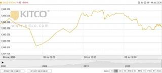 Thị trường vàng 10/7: Vàng trong nước đi ngược chiều thế giới