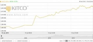 Thị trường vàng 11/7: Vàng SJC tăng hơn nửa triệu đồng, vượt ngưỡng 39 triệu đồng/lượng