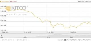 Thị trường vàng 12/7: Vàng trong nước nhanh chóng trở lại quỹ đạo giảm giá