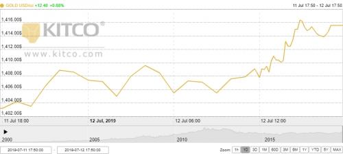 Thị trường vàng 13/7: Vàng trong nước theo sát diễn biến thế giới