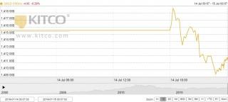 Thị trường vàng 15/7: Vàng trong nước giảm giá phiên đầu tuần