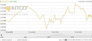 Thị trường vàng 16/7: Vàng trong nước và thế giới diễn biến trái chiều