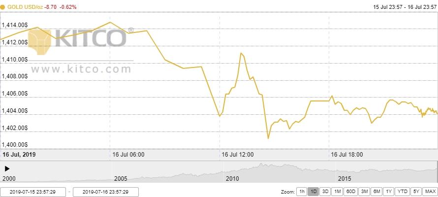 Thị trường vàng 17/7: Vàng suy yếu trước sức ép từ đồng USD
