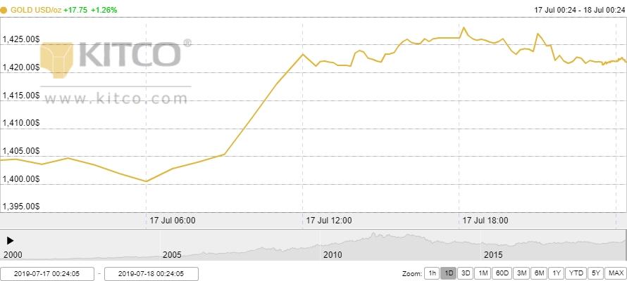 Thị trường vàng 18/7: Đảo chiều tăng trở lại