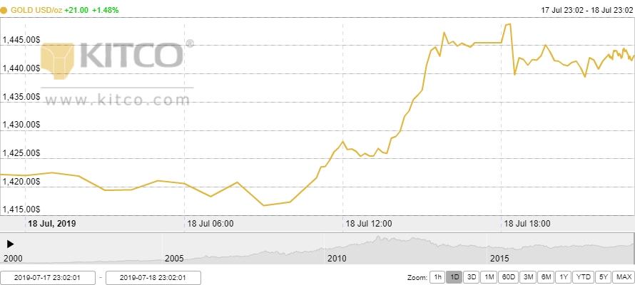 Thị trường vàng 19/7: Vàng trong nước bứt tốc, chạm mốc 40 triệu đồng/lượng