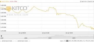 Thị trường vàng 23/7: Vàng trong nước quay đầu giảm mạnh