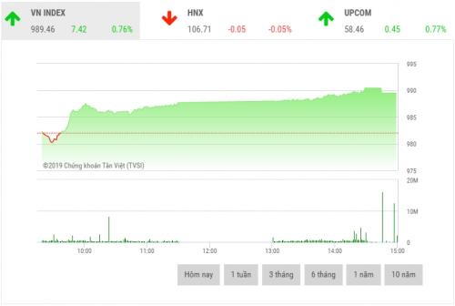 Chứng khoán chiều 23/7: Bộ ba cổ phiếu 'Vin' đồng loạt tăng mạnh