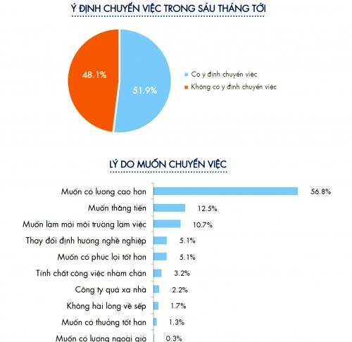 Thị trường nhân lực ngành CNTT: Nhu cầu lớn, cạnh tranh tăng