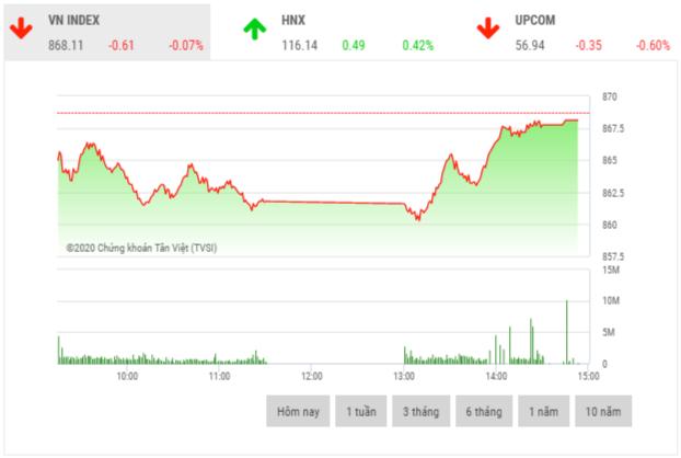 Chứng khoán chiều 14/7: Cổ phiếu vốn hoá vừa và nhỏ bứt phá