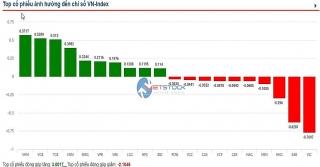 VN-Index tiếp tục thất bại trước ngưỡng kháng cự 870 điểm