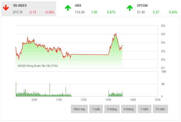 Chứng khoán sáng 17/7: Nhóm cổ phiếu họ Vin gây áp lực lớn lên thị trường