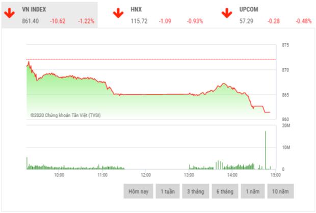 Chứng khoán chiều 20/7: Cổ phiếu nhóm VN30 đồng loạt giảm trong phiên đầu tuần