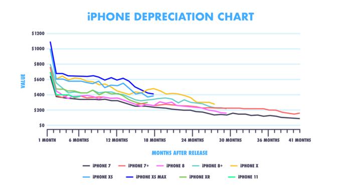 iPhone mất giá nhiều hơn smartphone Samsung