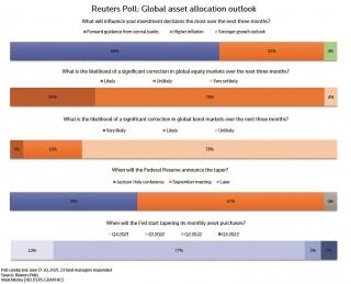 Định hình hướng đầu tư của các quỹ