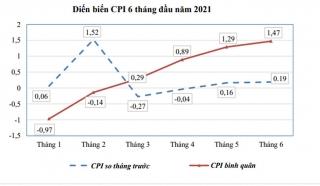Lạm phát năm 2021 sẽ chỉ khoảng 2,5%