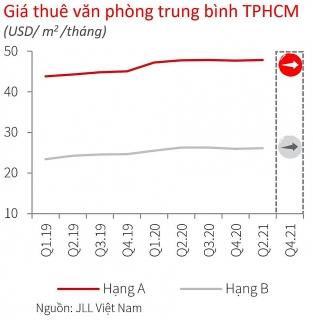 Thị trường văn phòng TP.HCM chưa ghi nhận các doanh nghiệp thuê mới