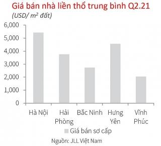 Giá nhà liền thổ miền Bắc tăng mạnh, Hoài Đức tăng cao nhất đến 42,8%/năm