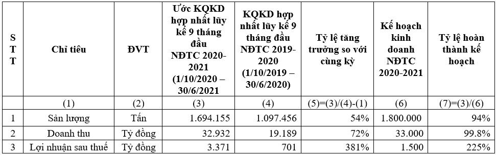 hsg ket qua kinh doanh hop nhat quy iii nien do tai chinh 2020 2021 dat loi nhuan sau thue 1701 ty dong