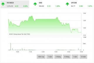 Chứng khoán chiều 27/7: VHM là lực cản lớn nhất của thị trường