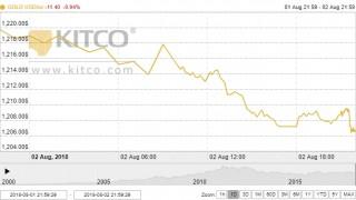 Giá vàng ngày 3/8: Điêu đứng trước sức ép từ đồng USD