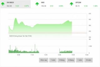 Chứng khoán sáng 3/8: Cổ phiếu dầu khí tiếp tục dẫn dắt thị trường