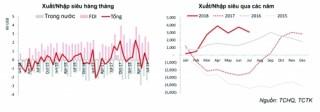 Xuất nhập khẩu giảm tốc và nỗi lo nhập siêu kéo dài