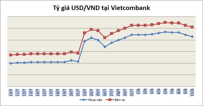 Tỷ giá ngày 10/8: Đồng bạc xanh tại các ngân hàng tiếp tục giảm nhẹ