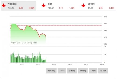 Chứng khoán sáng 10/8: Bluechips gây áp lực lên thị trường