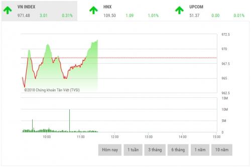 Chứng khoán sáng 13/8: Cổ phiếu ngân hàng làm bệ đỡ thị trường