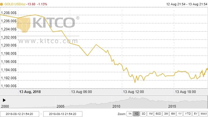 Giá vàng ngày 14/8: Xuyên thủng ngưỡng hỗ trợ 1200 USD/oz