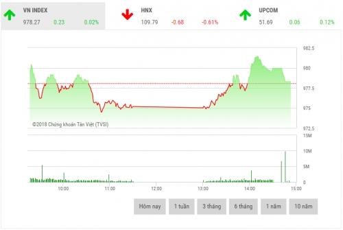 Chứng khoán chiều 14/8: Cổ phiếu vốn hóa lớn phân hóa mạnh