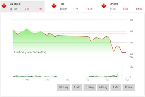 Chứng khoán chiều 15/8: Áp lực bán kéo VN-Index giảm gần 17 điểm