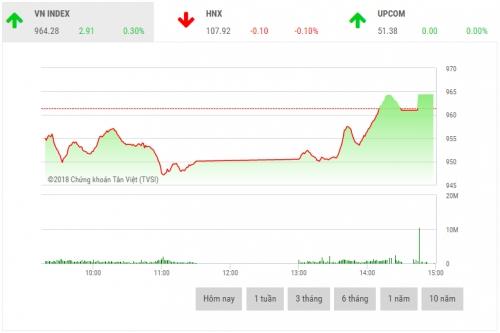 Chứng khoán chiều 16/8: Lực cầu bất ngờ dâng cao, thị trường hồi phục trở lại