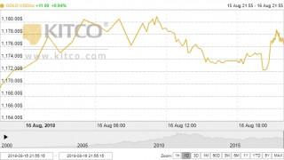Giá vàng ngày 17/8: Đã đến lúc thị trường hồi phục?