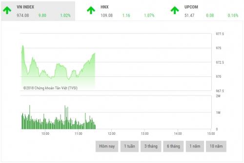 Chứng khoán sáng 17/8: Cổ phiếu vốn hóa lớn là lực đẩy thị trường