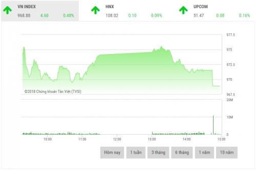 Chứng khoán chiều 17/8: Lực bán dâng cao kéo thị trường giảm điểm