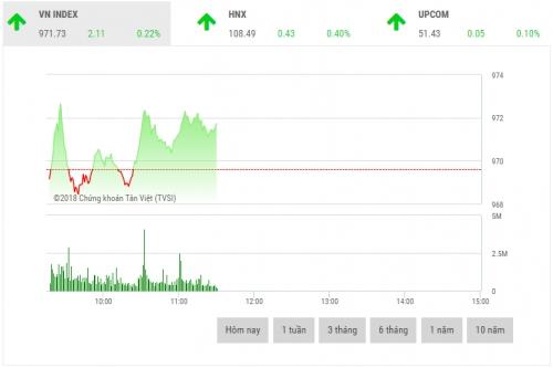 Chứng khoán sáng 21/8: Cổ phiếu ngân hàng trở lại