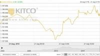 Thị trường vàng ngày 22/8: Đi lên nhờ đồng USD suy yếu