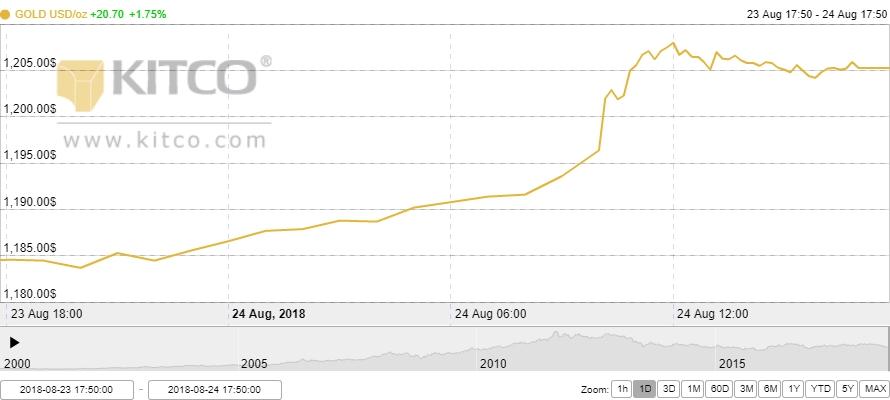Thị trường vàng ngày 25/8: Bật tăng mạnh mẽ