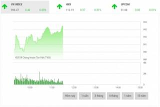 Chứng khoán sáng 27/8: Cổ phiếu tài chính dẫn dắt thị trường