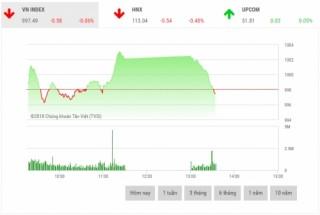 Chứng khoán sáng 31/8: Cổ phiếu trụ cột giao dịch bùng nổ